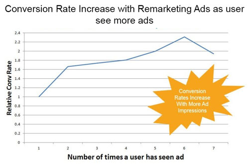 Benefits-of-Remarketing-Ads